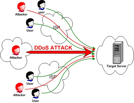 Security Ddos Attack