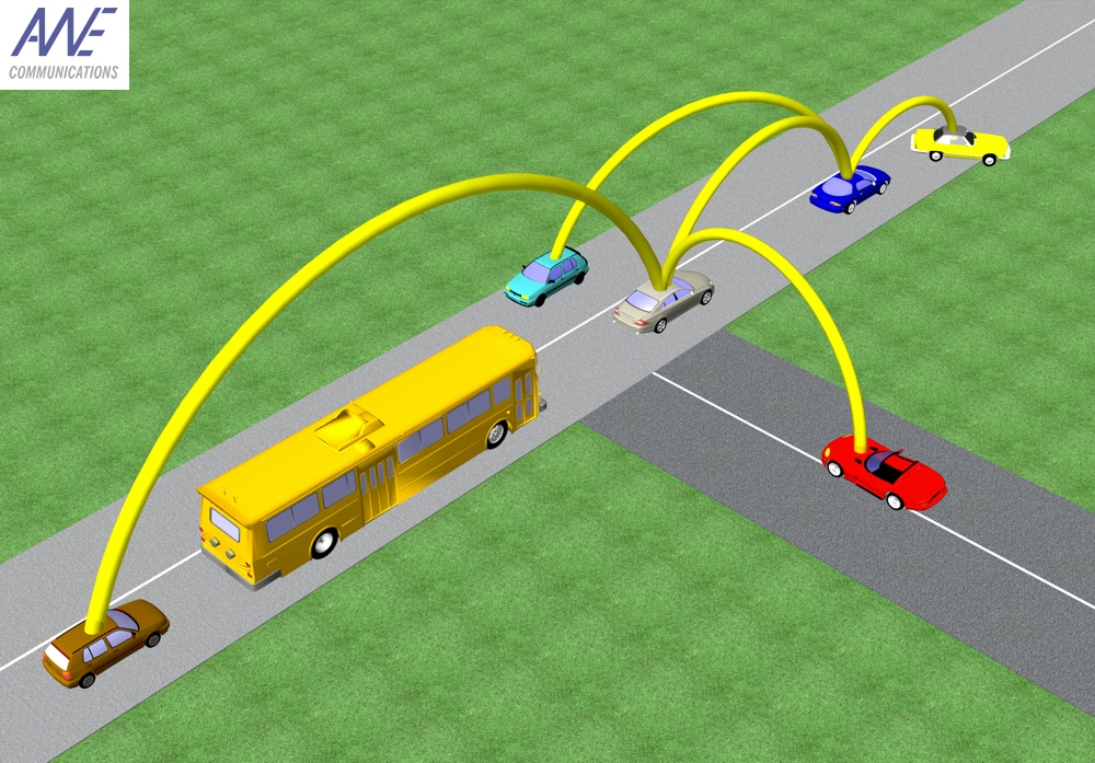 Car-to-Car Communication System to Get a Massive Road Test ...
