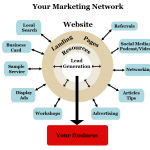Steps to Your Own Business Marketing Strategy. Optimize Web