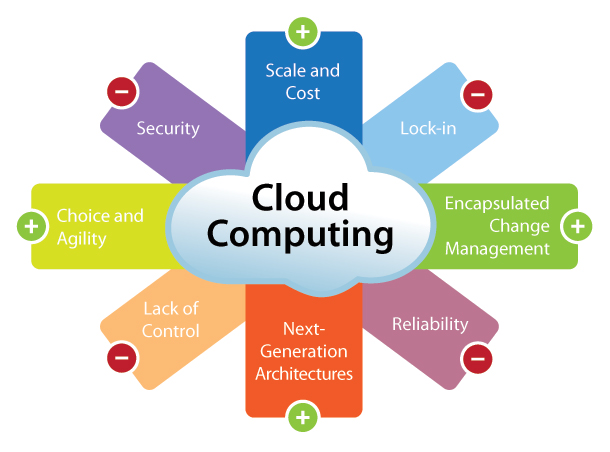 cloud for eLearning